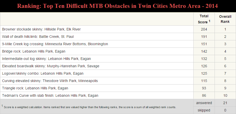 Ranking of Top Ten difficult obstacls in Twin Cities 2014